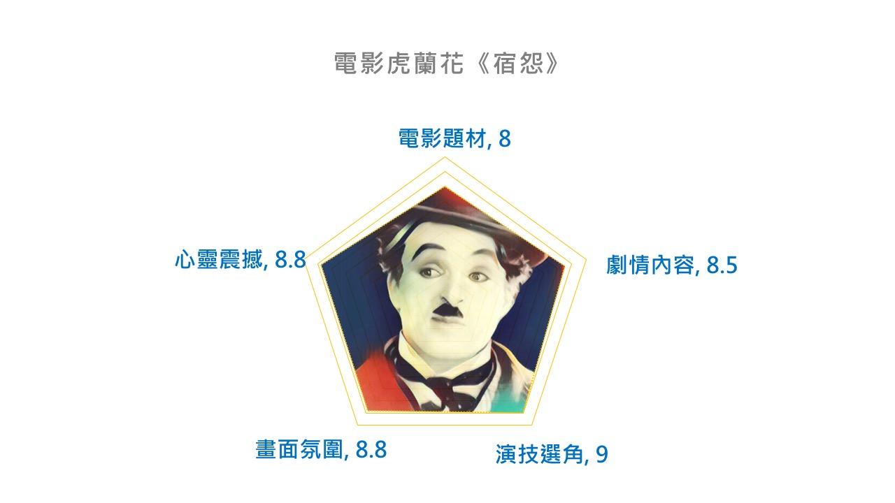 【 電影神搜 】 電影虎蘭花 《 宿怨 》 影評 雷達圖 。