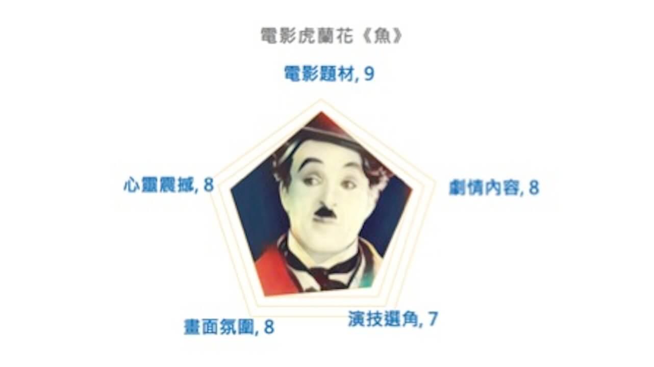 伊藤潤二 《 魚 》 電影虎蘭花 影評 評分 。