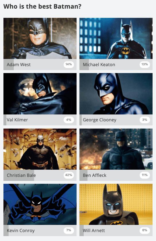 國外網友票選出最棒的真人版《蝙蝠俠》結果出爐。