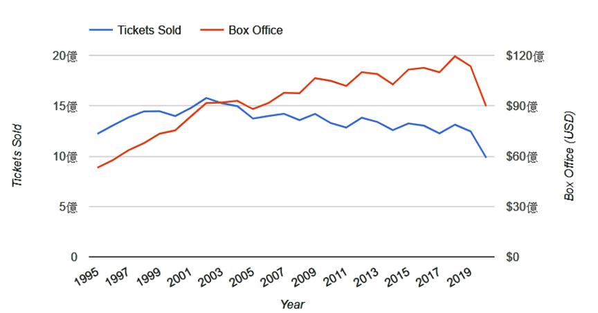 美國年度購買電影票數量比例圖。