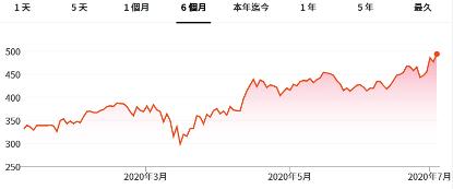 網飛股價逐步爬高。
