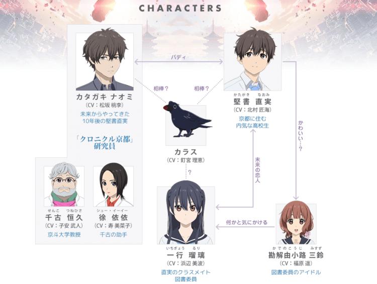 伊藤智彥監督首部原創動畫電影《Hello World》片中的人物關係圖。