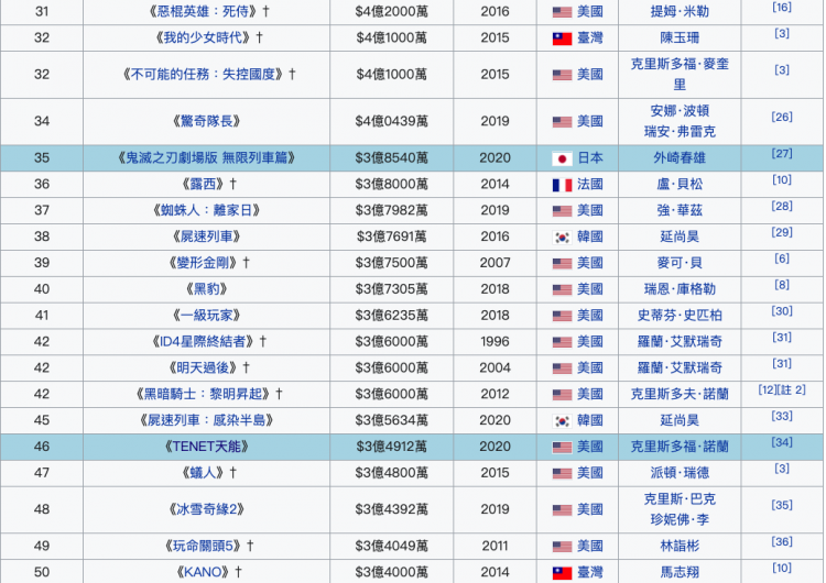維基百科全台歷年票房排行榜,鬼滅已衝上 No.35。