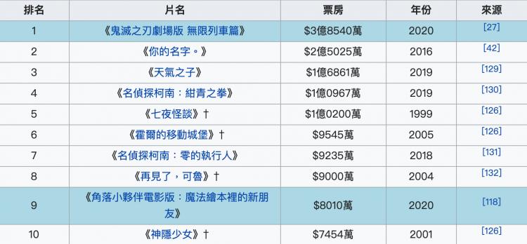 (11/16 資料)維基百科在台灣上映日片票房排行榜。