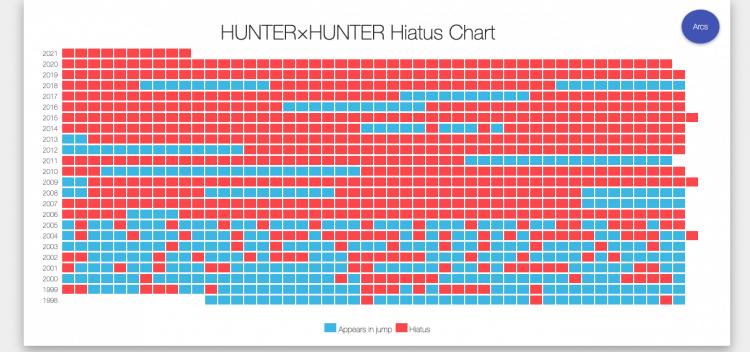 《獵人》連載修載統計網。