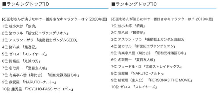 石田彰さんが演じた中で一番好きなキャラクターは? 2020 : 2019