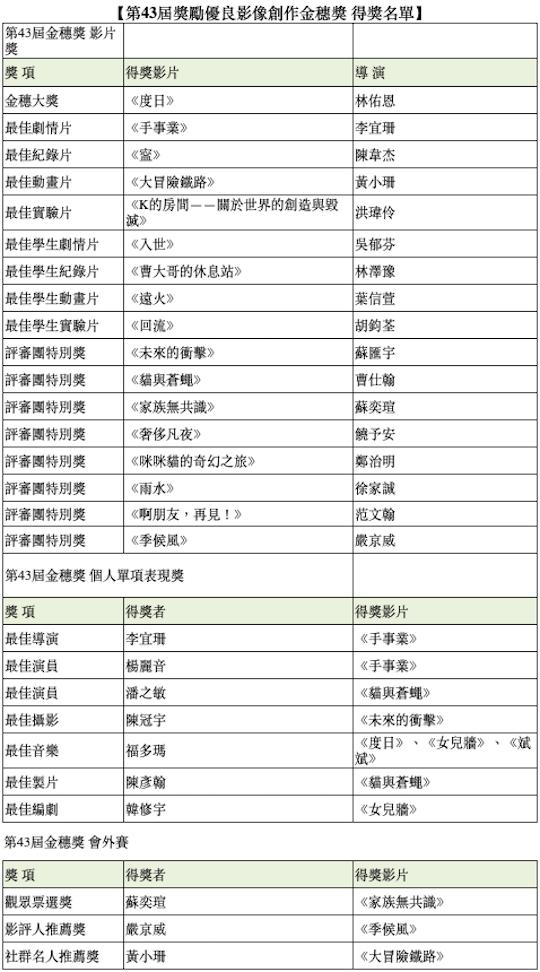 第 43 屆金穗獎得獎名單揭曉