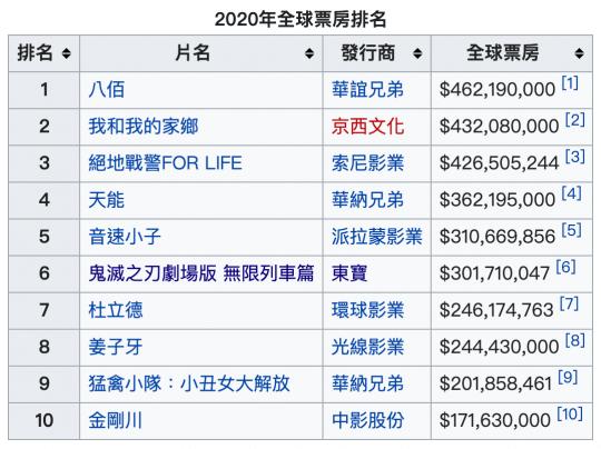 維基百科 2020 年全球賣座電影票房排名。(1:5 資料