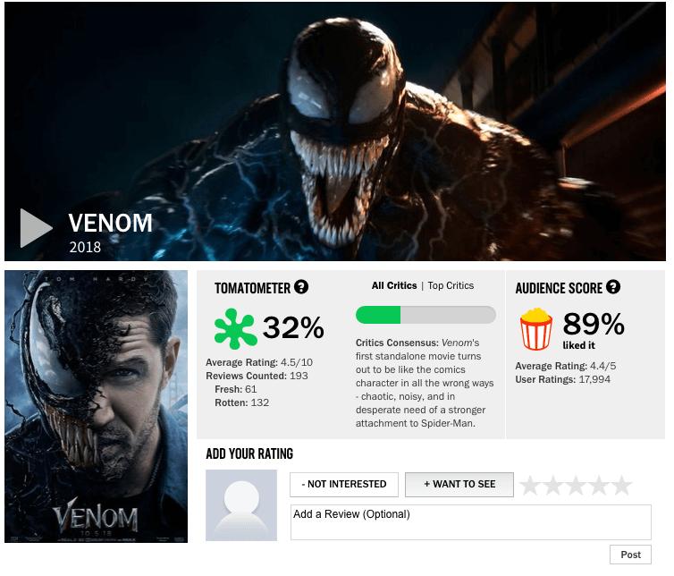 《 猛毒 》上映後評價不如預期。