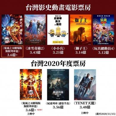 連超諾蘭、新海誠、宮崎駿《鬼滅之刃劇場版 無限列車篇》成 2020 全台最賣座電影&台灣影史最賣座日本電影