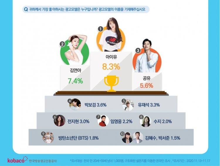 韓國放送廣告振興公社調查「2020最受消費者喜愛的廣告代言人」排行