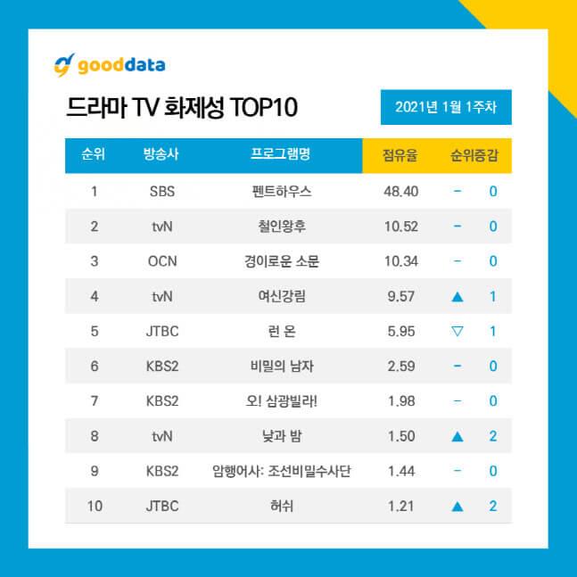韓國數據調查網站good data 公布2021年1月話題韓劇排行