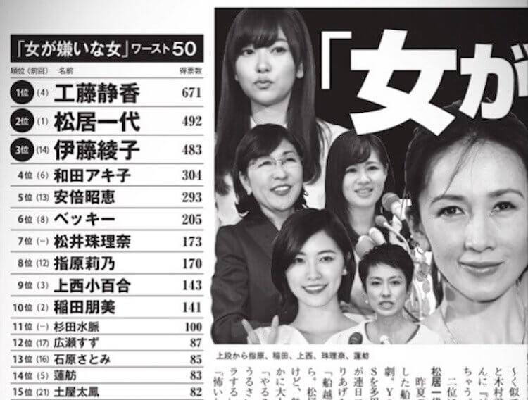 與木村拓哉結婚後,工藤靜香一連數年在週刊文春上票選為「最討厭女演員」第一名。