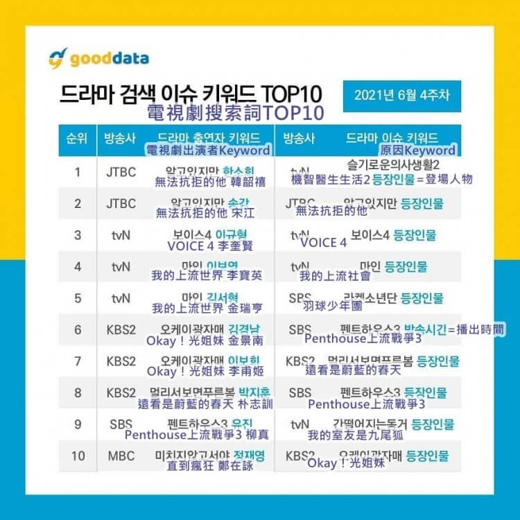 6月份電視劇搜尋TOP10