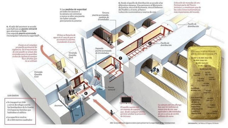 西班牙銀行金庫內部分析圖。