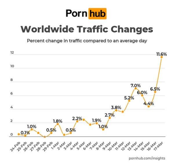 武漢肺炎疫情日漸嚴重,而成人網站 Pornhub 公布近一個月來網站流量的逐日變化。
