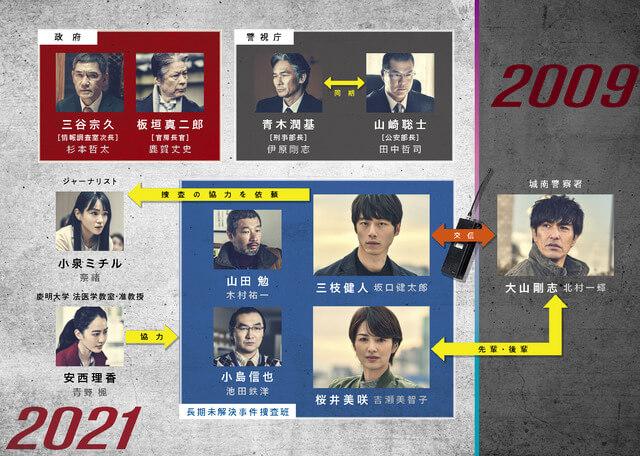 劇場版《信號:長期未解決事件搜查班》電影人物關係圖。