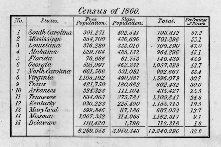 1860年,南卡羅萊納州的黑奴數量高達第五名