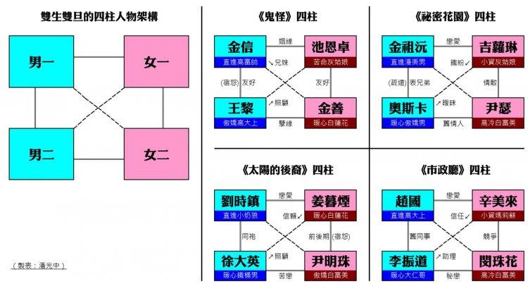 編劇金銀淑時常使用的四柱型人物架構。
