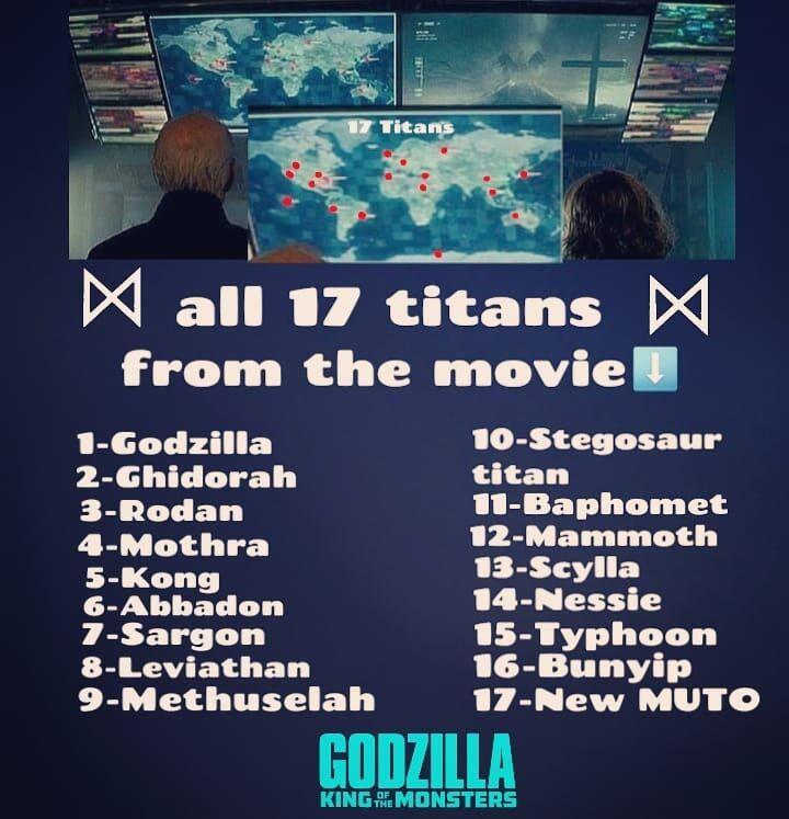《哥吉拉 Ⅱ:怪獸之王》即將登場的泰坦巨獸清單。