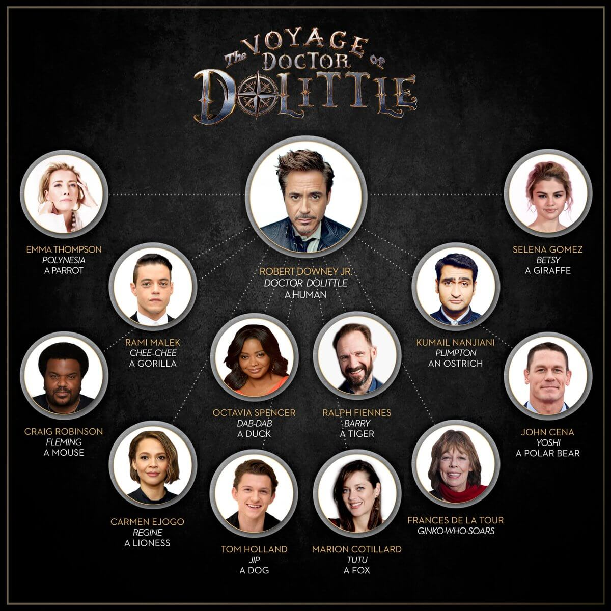 湯姆霍蘭德在 2020 年推出的《怪醫杜立德》將與「鋼鐵人」小勞勃道尼相逢。