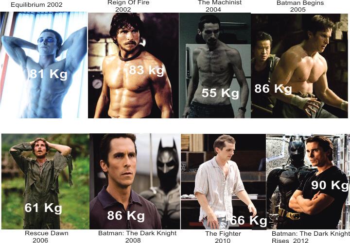 克里斯汀貝爾 (Christian Bale) 為戲增重和減重。