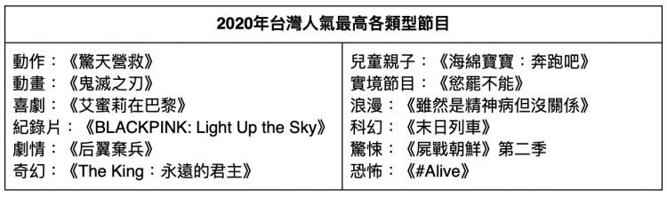 Netflix 2020 年台灣人氣最高各類型節目