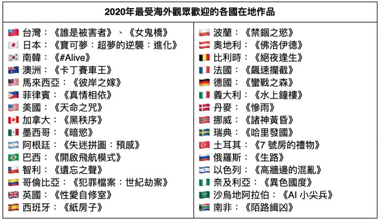 Netflix 2020 年最受海外觀眾歡迎的各國在地作品