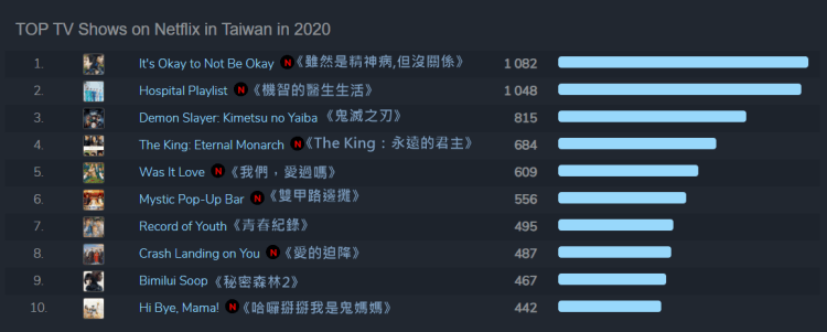 台灣地區Netflix影集收看前10除《鬼滅之刃》外皆為韓劇