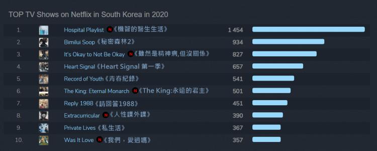 韓國地區Netflix影集排名前10皆為韓劇