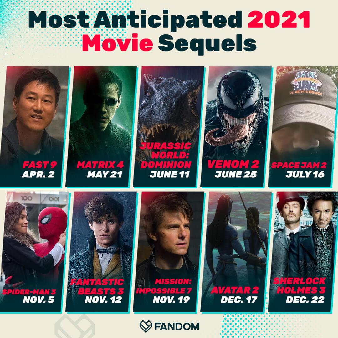 Fandom 網站在推特上舉行「最期待的 2021 年電影續集」票選活動。