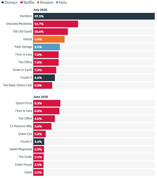 2020 年六月及七月串流影劇收看比例統計圖。