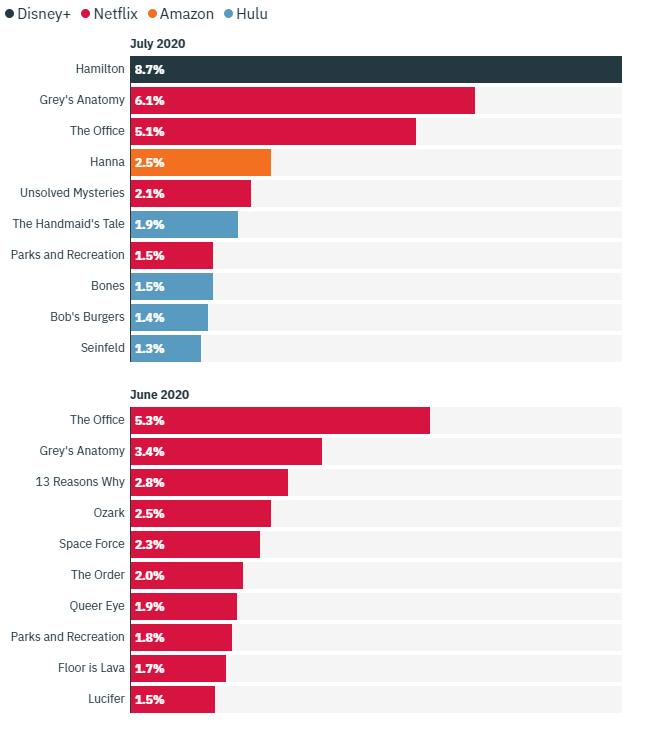 2020 年六月、七月各大串流平台影劇觀看時間比例排行。