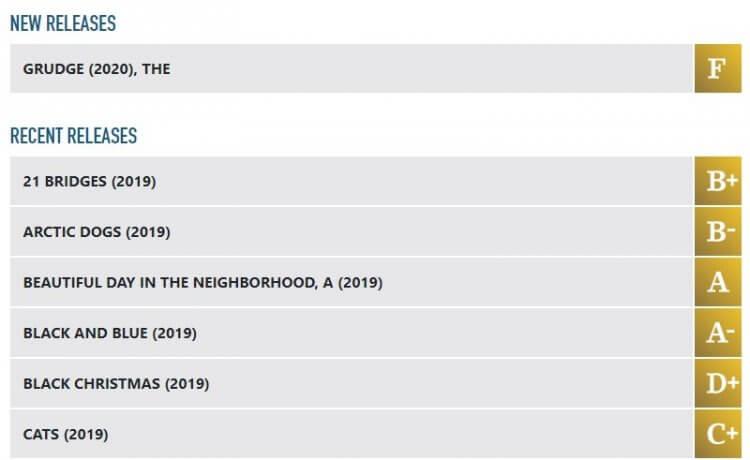 清水崇經典恐怖電影《咒怨》的重啟電影《怨咒》,在北美上映後,在 CinemaScore 上獲得最低評價。