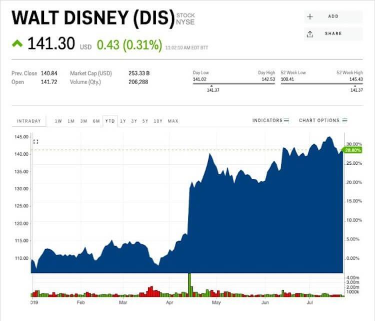 手擁迪士尼、皮克斯、漫威超級英雄、星際大戰相關影劇並推出更多服務之後,分析師持續看好步步高昇的華特迪士尼股價。
