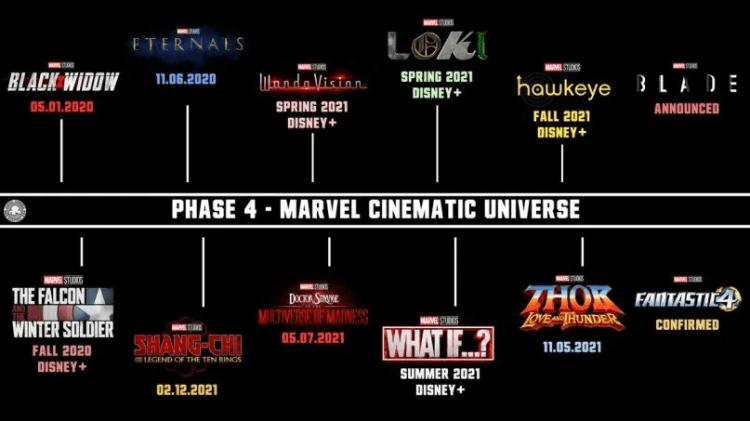 目前公開的 MCU 漫威宇宙第四階段計畫已相當豐富,2021 年甚至能達到年產四部漫威超級英雄電影的高產量。