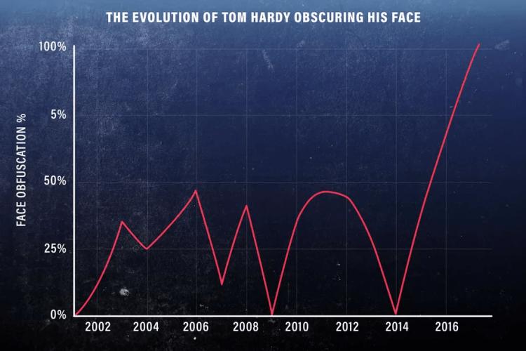 「哈迪蓋臉率」公式