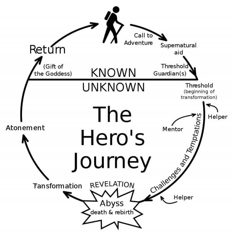 美國神話學者喬瑟夫坎伯在其著作《Hero's journey》中歸納出「英雄神話」的成長旅程。