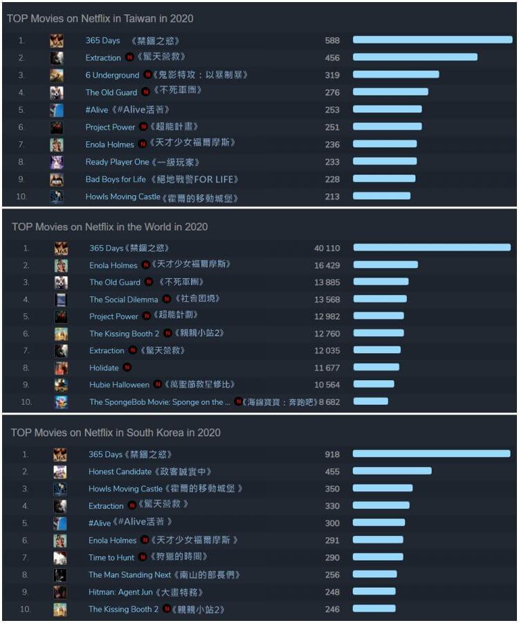 台灣、韓國,與全球Netflix電影播放排名